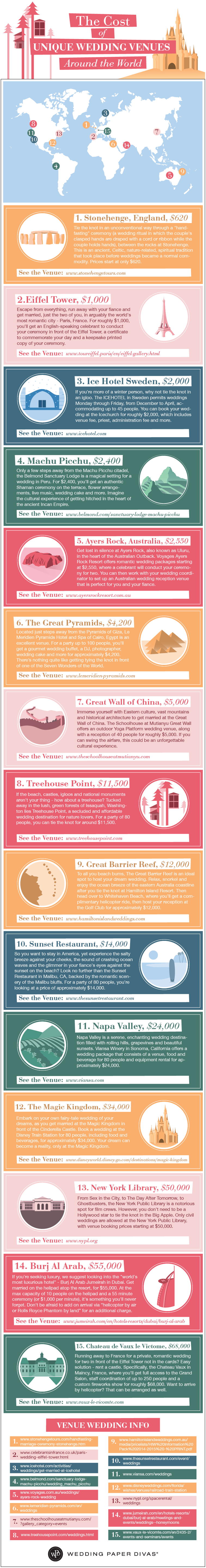 cost of unique wedding venues around the world - how much does it cost to get married in Disneyland? Stonehenge? Scotland? America? Hawaii? Great infographic
